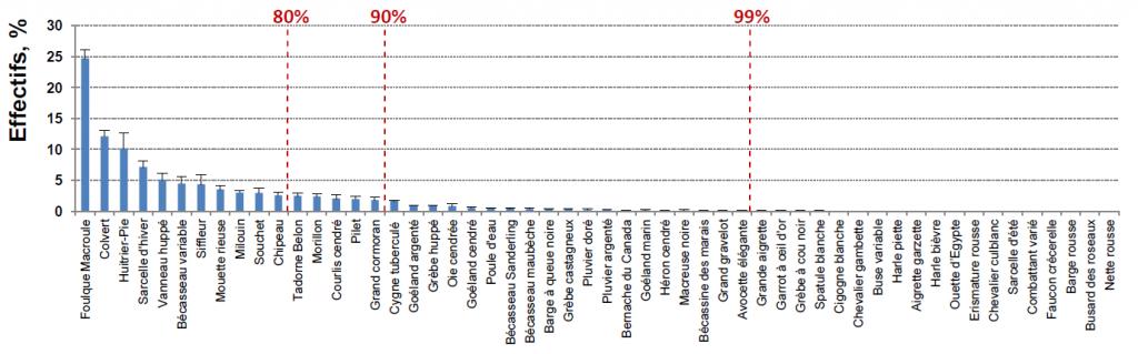 Part relative moyenne (± SE) des espèces par rapport au total dénombré mensuellement sur les 55 sites en zones humides du réseau ISNEA