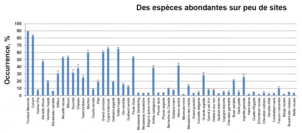Occurrence moyenne ± SE (%)